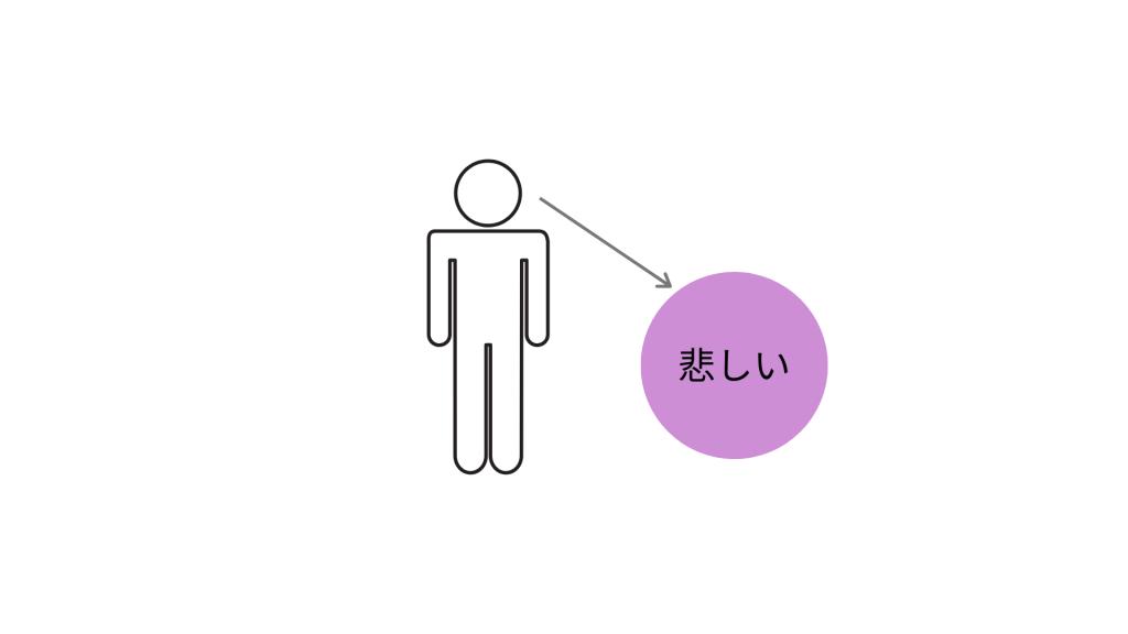 【図4】「悲しい感情」と「私」(感情と自分は別物と捉える)
