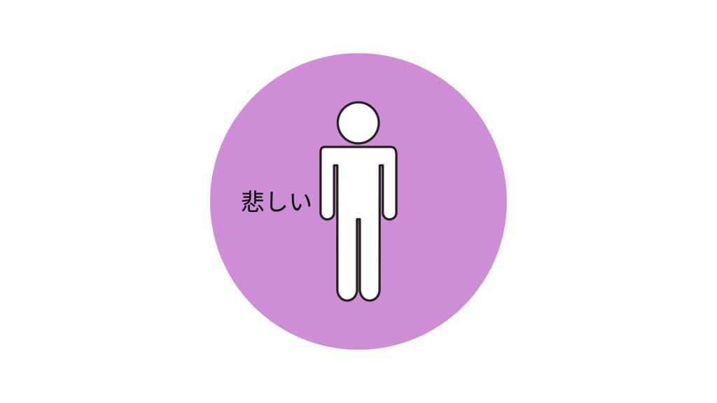 【図3】悲しい私(感情と自分を同化させている)
