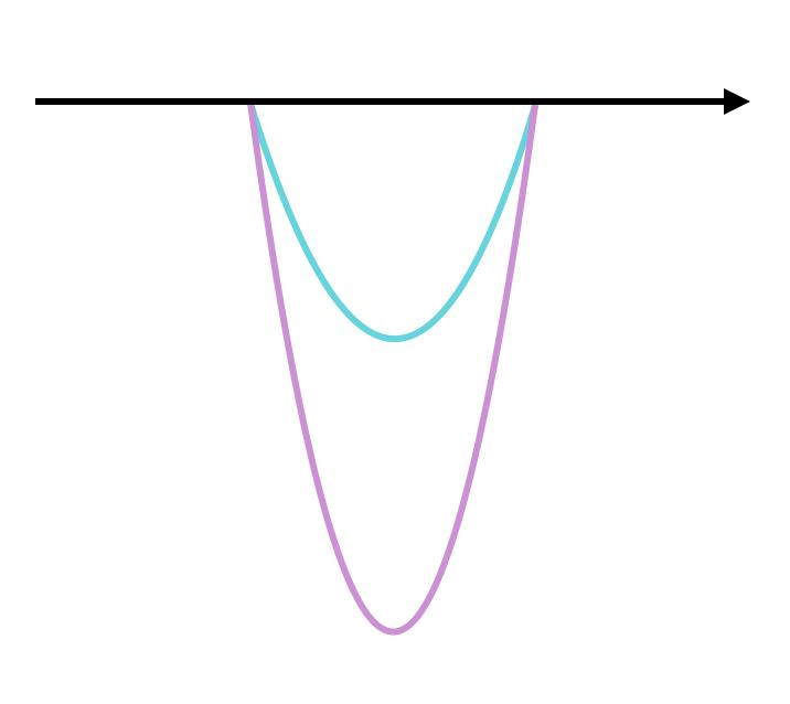 【図2】思考の深さ (紫:HSP、緑:非HSP)