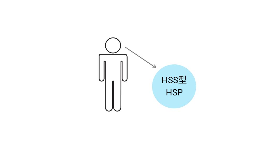 【図7】「私にはHSS型HSPの性質がある」の状態