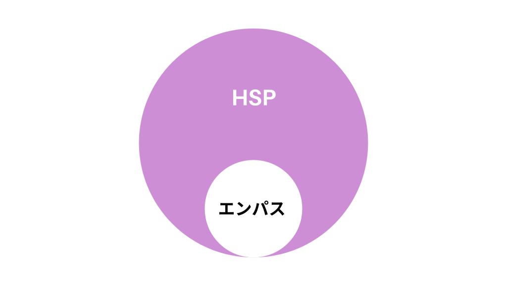 【図5】HSPとエンパスの関係