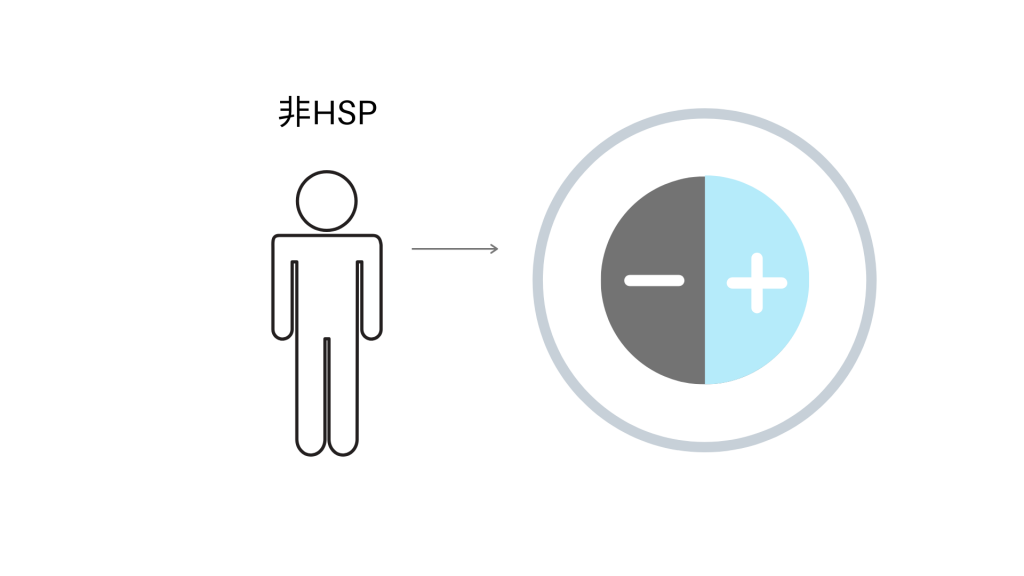 【図3】非HSPの物事の見え方