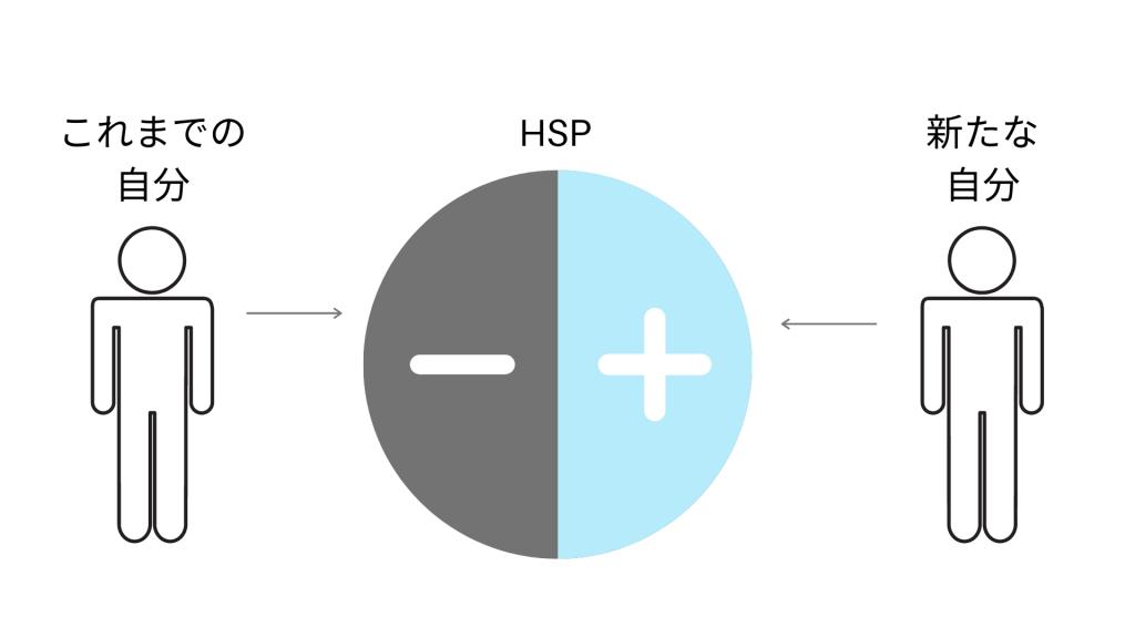 図2:HSPのポジティブな面がみられるようになる